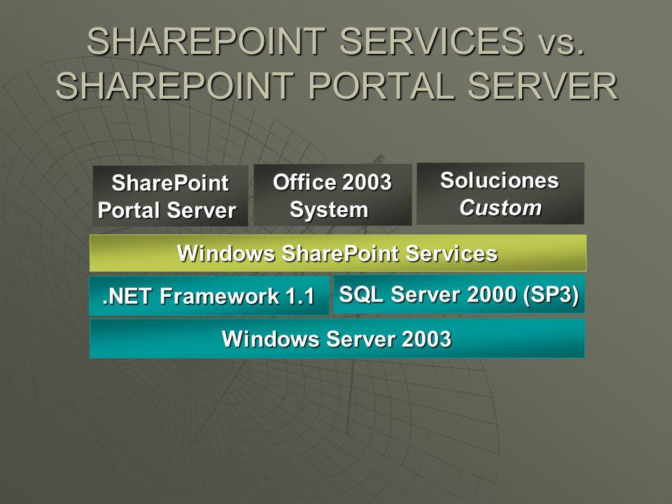 SHAREPOINT SERVICES vs. SHAREPOINT PORTAL SERVER Windows Server 2003.NET Framework 1.1 SQL Server 2000 (SP3) Windows SharePoint Services SharePoint Po