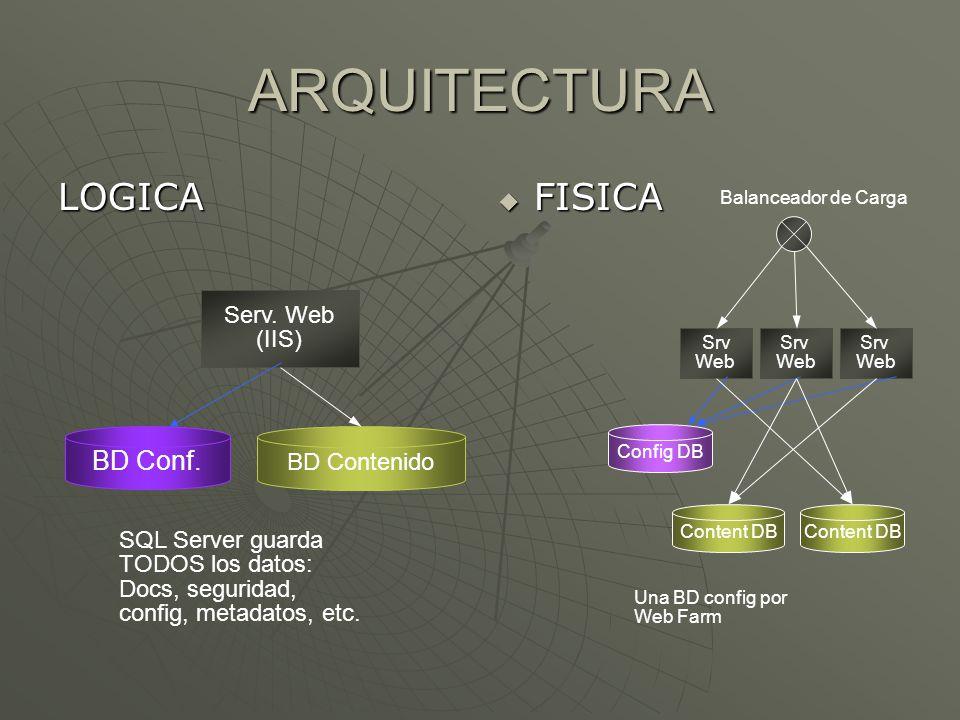 ARQUITECTURA LOGICA FISICA FISICA Serv. Web (IIS) BD Contenido BD Conf. SQL Server guarda TODOS los datos: Docs, seguridad, config, metadatos, etc. Sr