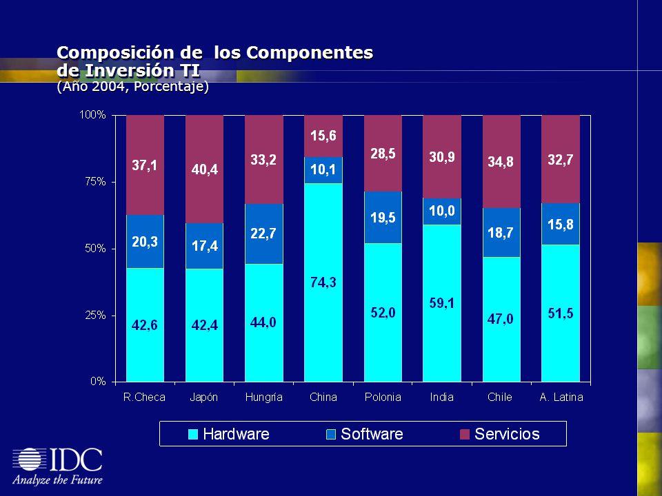 Composición de los Componentes de Inversión TI (Año 2004, Porcentaje)