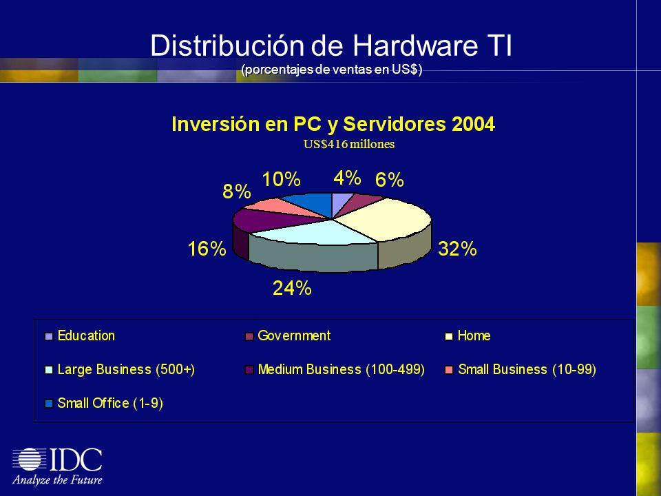 Distribución de Hardware TI (porcentajes de ventas en US$) US$416 millones