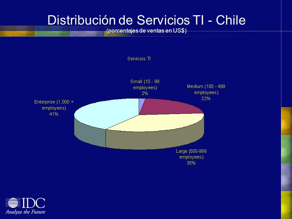 Distribución de Servicios TI - Chile (porcentajes de ventas en US$)