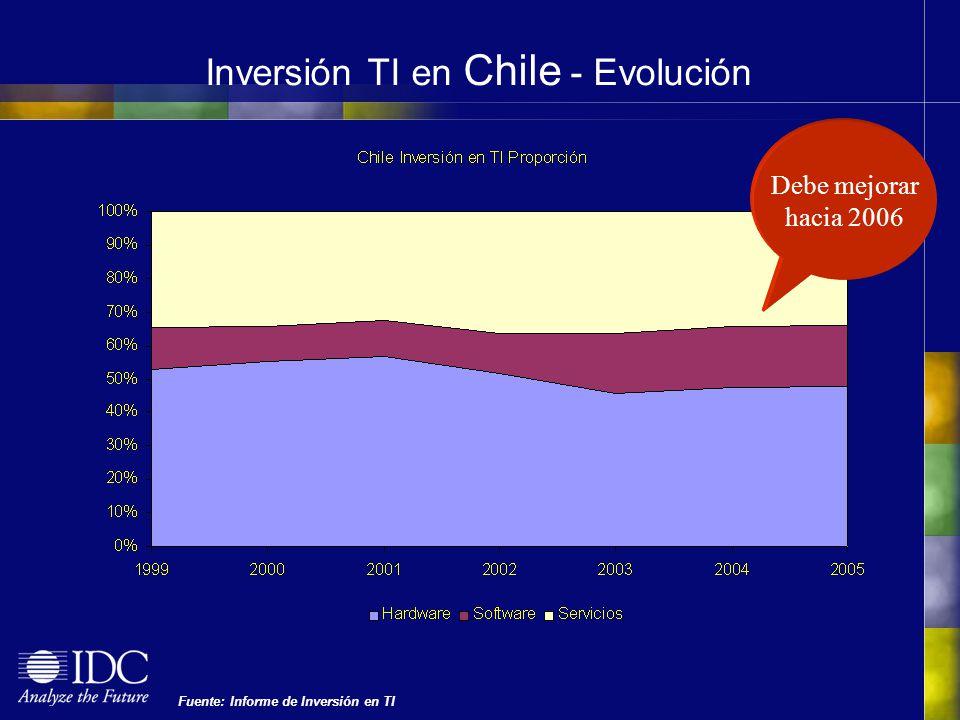 Inversión TI en Chile - Evolución Fuente: Informe de Inversión en TI Debe mejorar hacia 2006