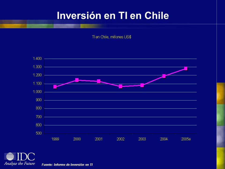 Inversión en TI en Chile Fuente: Informe de Inversión en TI