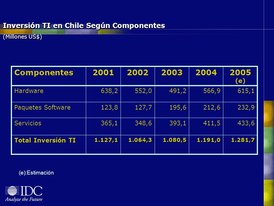 Inversión TI en Chile Según Componentes (Millones US$) Componentes20012002200320042005 (e) Hardware638,2552,0491,2566,9615,1 Paquetes Software123,8127,7195,6212,6232,9 Servicios365,1348,6393,1411,5433,6 Total Inversión TI 1.127,11.064,31.080,51.191,01.281,7 (e):Estimación