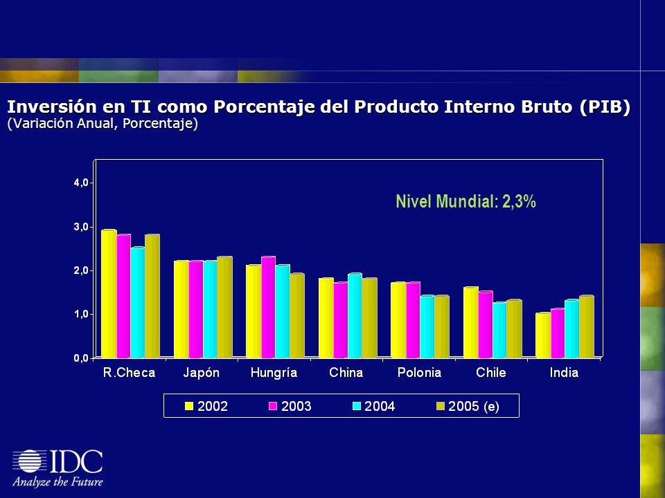 Inversión en TI como Porcentaje del Producto Interno Bruto (PIB) (Variación Anual, Porcentaje) (e): Estimación Nivel Mundial: 2,3%