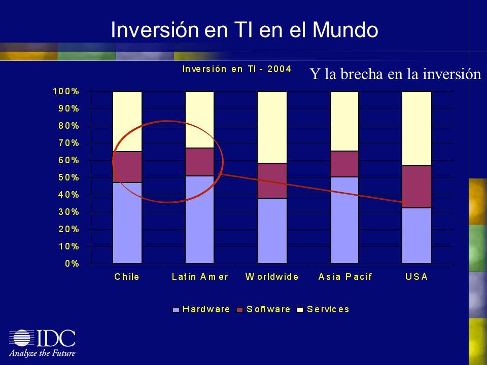 Inversión en TI en el Mundo Y la brecha en la inversión