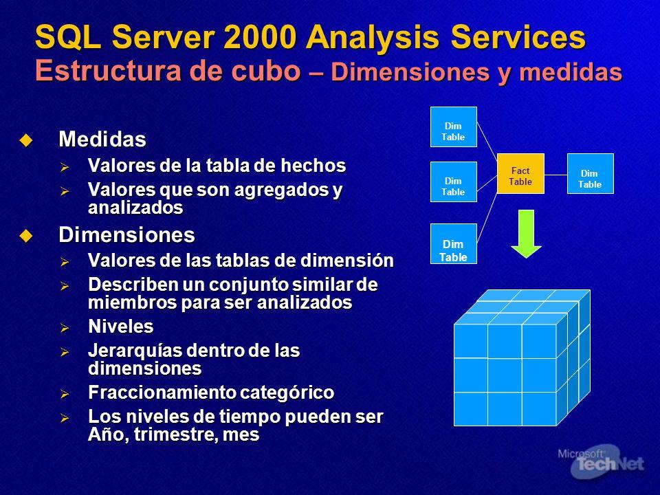 SQL Server 2000 Analysis Services Estructura de cubo – Dimensiones y medidas Medidas Medidas Valores de la tabla de hechos Valores de la tabla de hechos Valores que son agregados y analizados Valores que son agregados y analizados Dimensiones Dimensiones Valores de las tablas de dimensión Valores de las tablas de dimensión Describen un conjunto similar de miembros para ser analizados Describen un conjunto similar de miembros para ser analizados Niveles Niveles Jerarquías dentro de las dimensiones Jerarquías dentro de las dimensiones Fraccionamiento categórico Fraccionamiento categórico Los niveles de tiempo pueden ser Año, trimestre, mes Los niveles de tiempo pueden ser Año, trimestre, mes Fact Table Dim Table