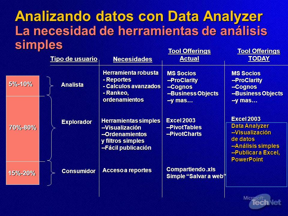 Analizando datos con Data Analyzer La necesidad de herramientas de análisis simples Analista Tipo de usuario Necesidades Explorador Consumidor5%-10%70%-80% 15%-20% Herramienta robusta - Reportes - Calculos avanzados - Rankeo, ordenamientos Herramientas simples --Visualización --Ordenamientos y filtros simples --Fácil publicación Acceso a reportes Tool Offerings Actual MS Socios --ProClarity --Cognos --Business Objects --y mas… Excel 2003 --PivotTables --PivotCharts Compartiendo.xls Simple Salvar a web Tool Offerings TODAY MS Socios --ProClarity --Cognos --Business Objects --y mas… Excel 2003 Data Analyzer --Visualización de datos --Análisis simples --Publicar a Excel, PowerPoint