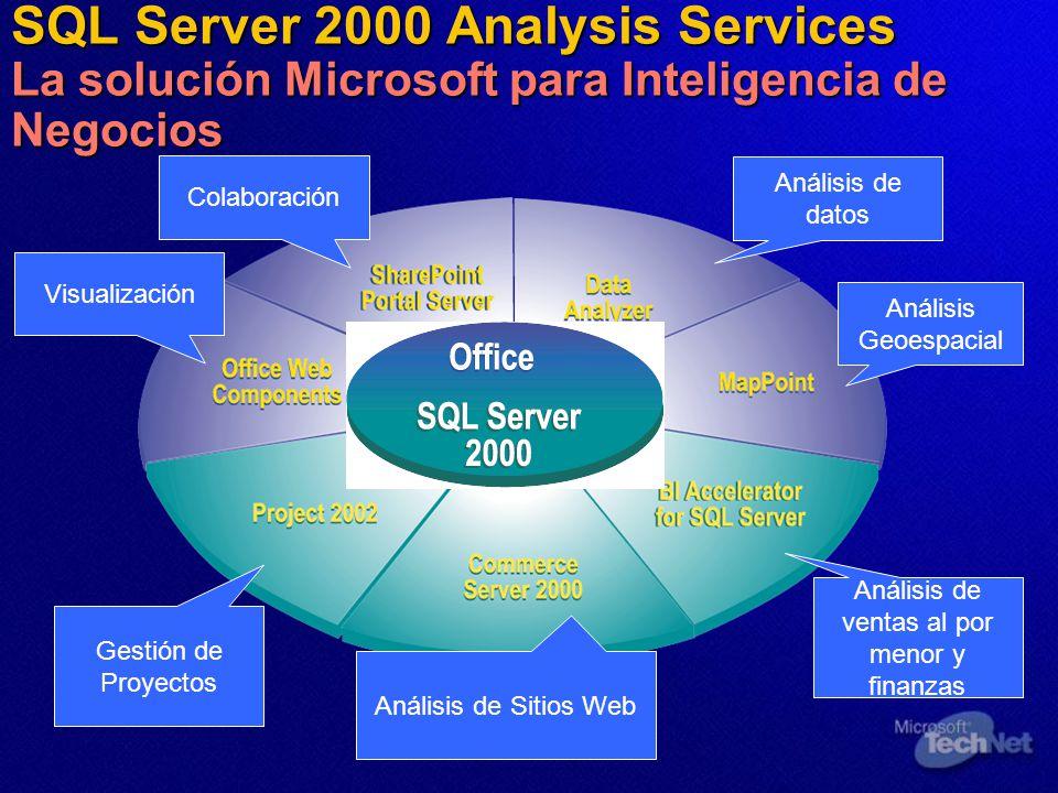 SQL Server 2000 Analysis Services La solución Microsoft para Inteligencia de Negocios Gestión de Proyectos Análisis de Sitios Web Análisis de ventas al por menor y finanzas Visualización Colaboración Análisis de datos Análisis Geoespacial