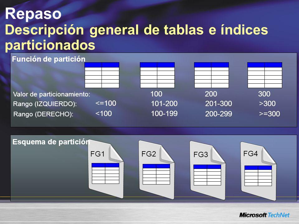 Repaso Descripción general de tablas e índices particionados 100200300 Valor de particionamiento: Rango (IZQUIERDO): Rango (DERECHO): <=100 <100 101-200 100-199 201-300 200-299 >300 >=300 Función de partición Esquema de partición FG1 FG2 FG3 FG4