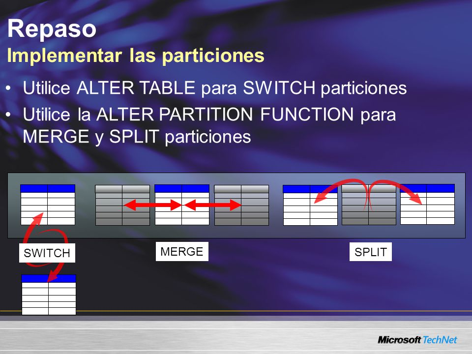 Repaso Implementar las particiones SWITCH MERGE SPLIT Utilice ALTER TABLE para SWITCH particiones Utilice la ALTER PARTITION FUNCTION para MERGE y SPLIT particiones