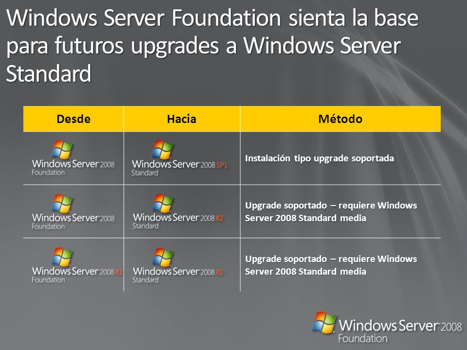 DesdeHaciaMétodo Instalación tipo upgrade soportada Upgrade soportado – requiere Windows Server 2008 Standard media Windows Server Foundation sienta l