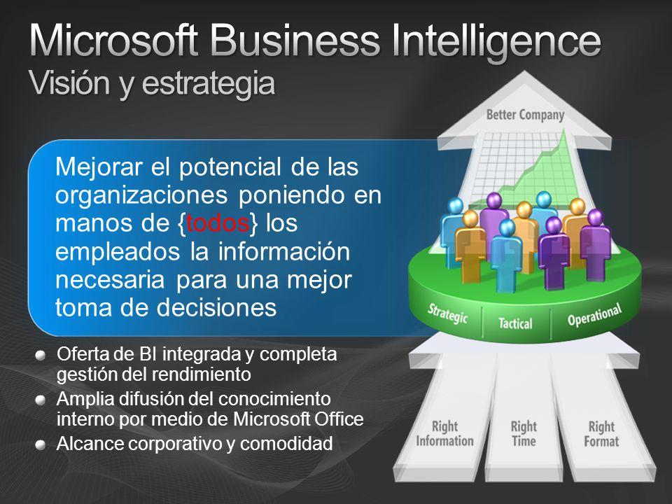 Mejorar el potencial de las organizaciones poniendo en manos de {todos} los empleados la información necesaria para una mejor toma de decisiones Oferta de BI integrada y completa gestión del rendimiento Amplia difusión del conocimiento interno por medio de Microsoft Office Alcance corporativo y comodidad