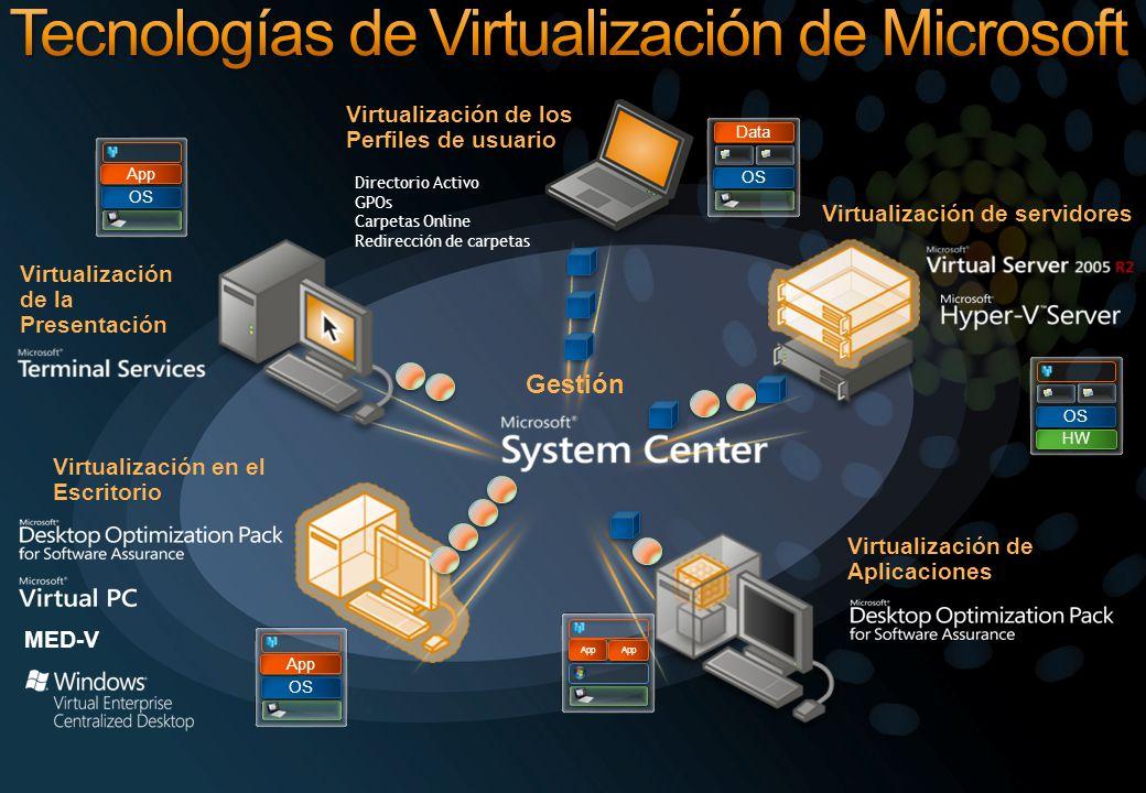 Gestión Virtualización en el Escritorio Virtualización de Aplicaciones Virtualización de la Presentación Virtualización de servidores Virtualización d