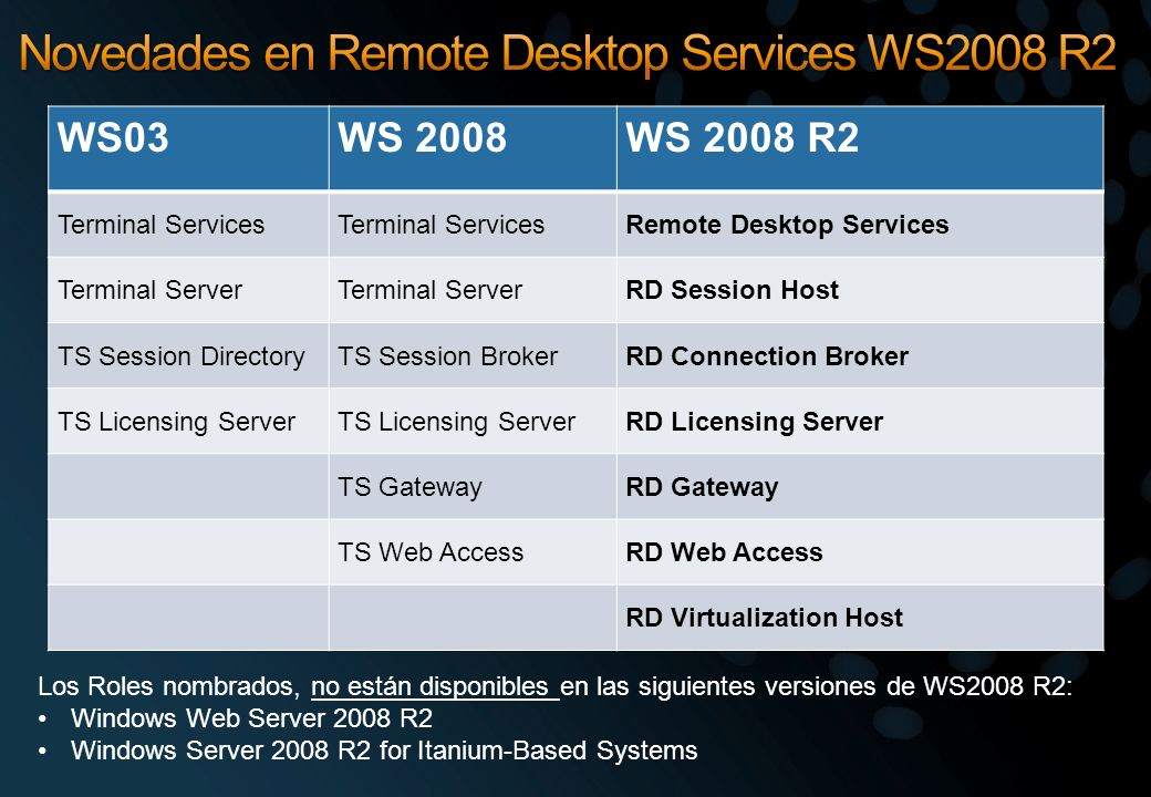 WS03WS 2008WS 2008 R2 Terminal Services Remote Desktop Services Terminal Server RD Session Host TS Session DirectoryTS Session BrokerRD Connection Bro