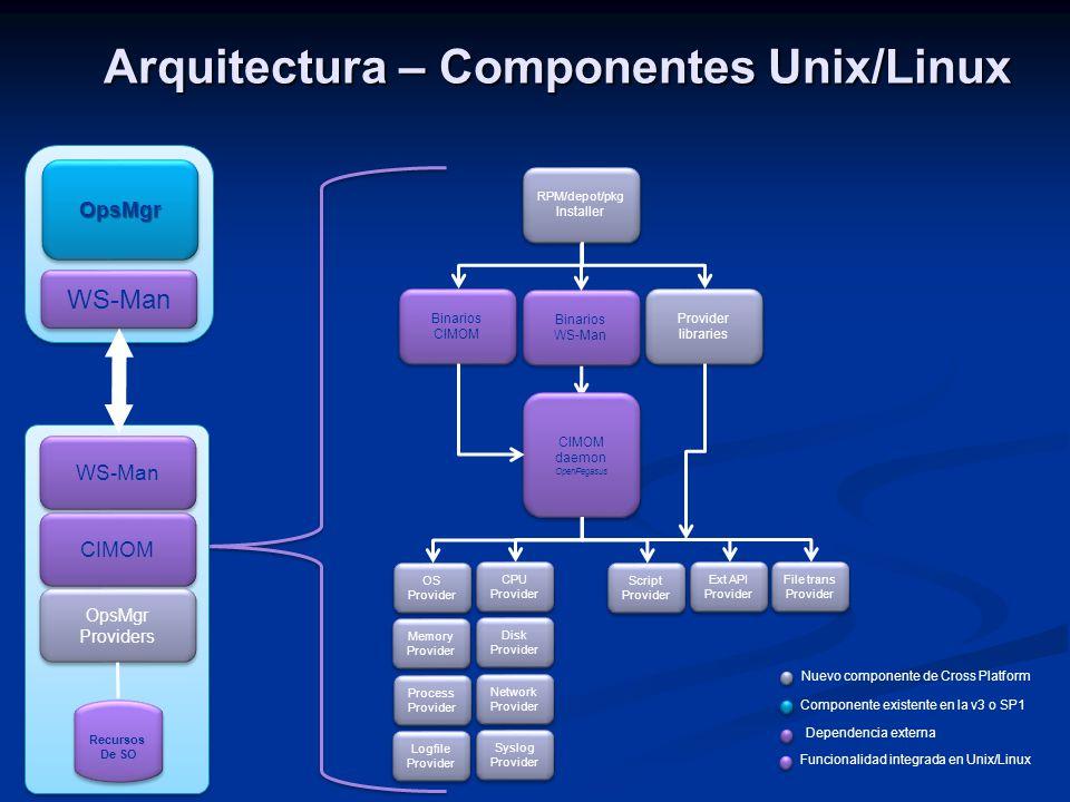 Arquitectura – Componentes Unix/Linux Binarios WS-Man Binarios WS-Man Binarios CIMOM Binarios CIMOM RPM/depot/pkg Installer Provider libraries Provide