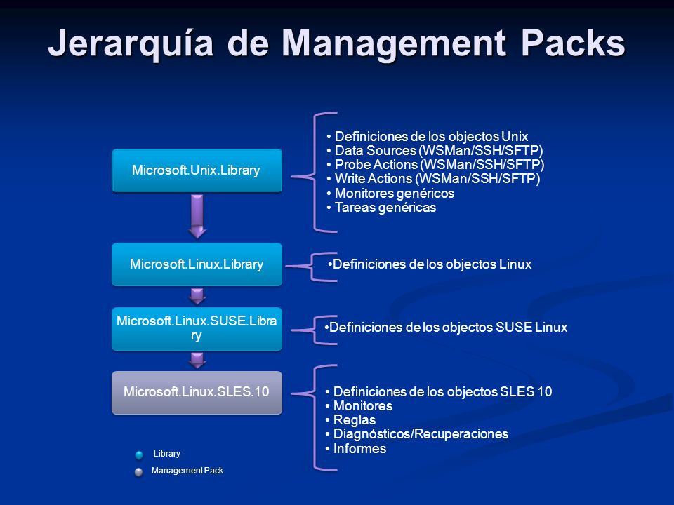 Jerarquía de Management Packs Library Management Pack Microsoft.Unix.Library Microsoft.Linux.Library Microsoft.Linux.SUSE.Libra ry Microsoft.Linux.SLE