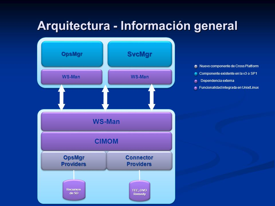 Arquitectura - Información general WS-Man CIMOM OpsMgr Providers Connector Providers OpsMgrOpsMgrSvcMgrSvcMgr WS-Man Recursos de SO Recursos TEC, OVO