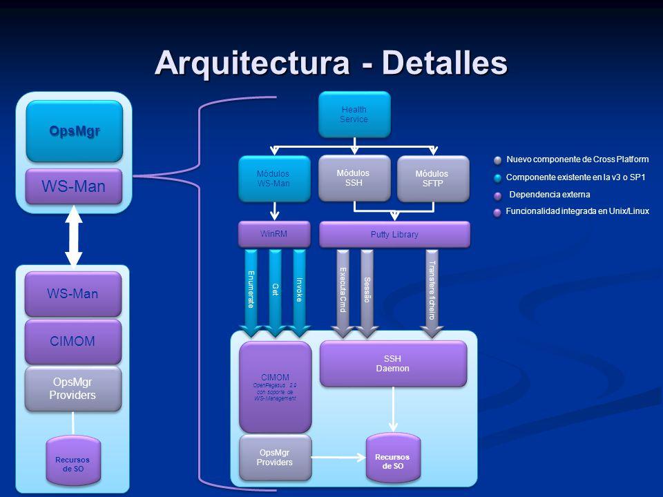 Arquitectura - Detalles SSH Daemon Health Service Módulos WS-Man Módulos WS-Man Módulos SSH Módulos SSH Módulos SFTP Módulos SFTP Enumerate Get Invoke