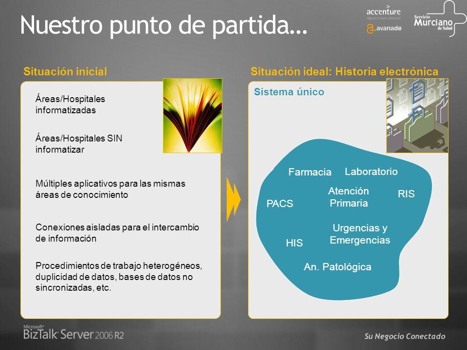 Su Negocio Conectado Sistema único Nuestro punto de partida… Situación inicial Áreas/Hospitales informatizadas Áreas/Hospitales SIN informatizar Múlti