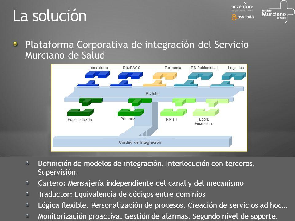 Su Negocio Conectado La solución Plataforma Corporativa de integración del Servicio Murciano de Salud Definición de modelos de integración. Interlocuc