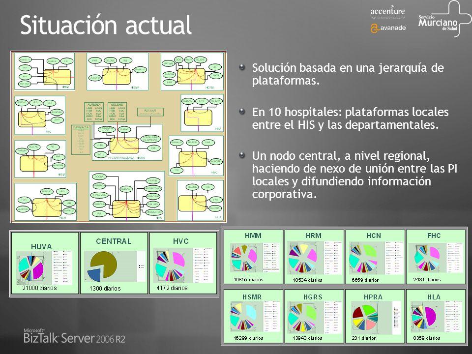 Su Negocio Conectado Solución basada en una jerarquía de plataformas. En 10 hospitales: plataformas locales entre el HIS y las departamentales. Un nod