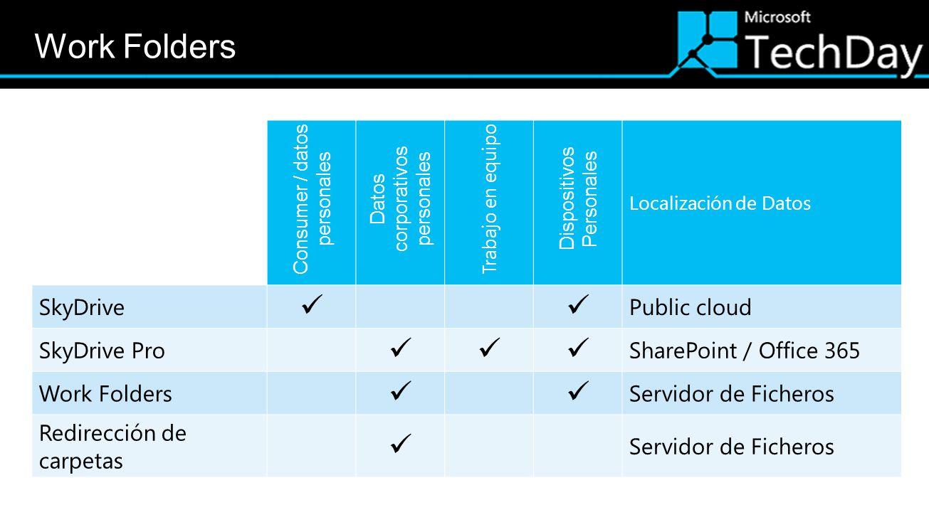 Consumer / datos personales Datos corporativos personales Trabajo en equipo Dispositivos Personales Localización de Datos SkyDrive Public cloud SkyDrive Pro SharePoint / Office 365 Work Folders Servidor de Ficheros Redirección de carpetas Servidor de Ficheros