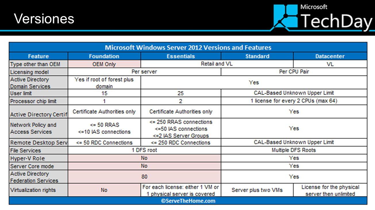 SystemResource Maximum number Improvement factor Windows 2008 R2W.
