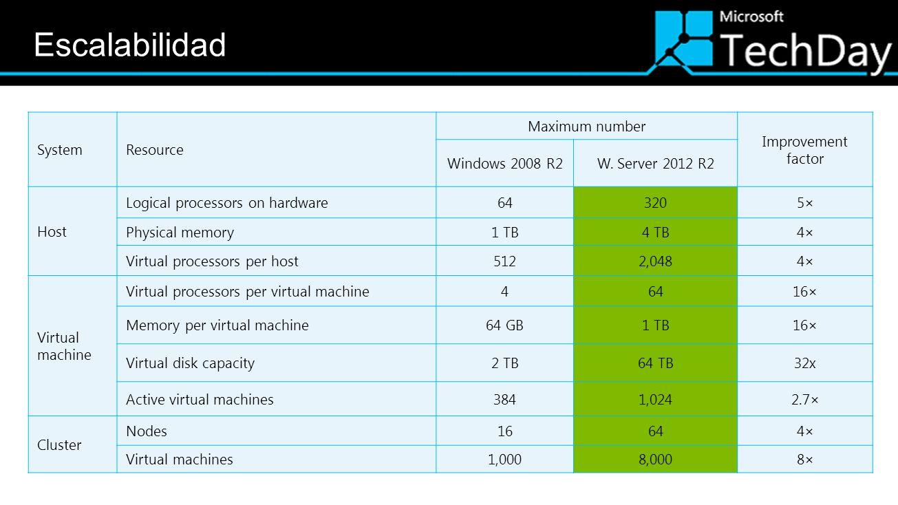 MinShell Power Shell 3.0Power Shell ISE & Web Access