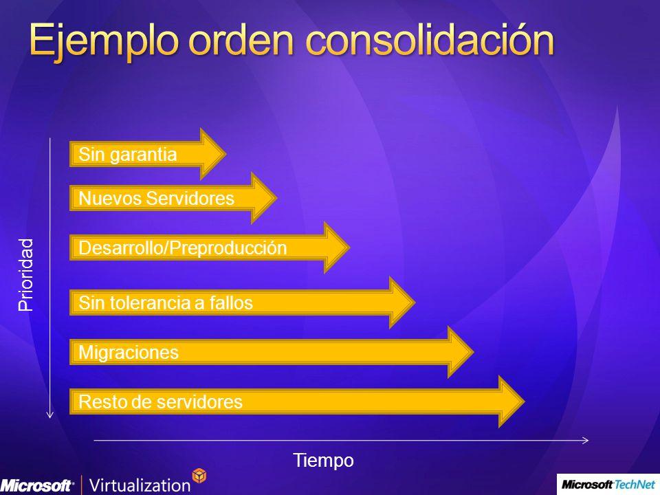 Sin garantia Desarrollo/Preproducción Sin tolerancia a fallos Migraciones Nuevos Servidores Resto de servidores Tiempo Prioridad