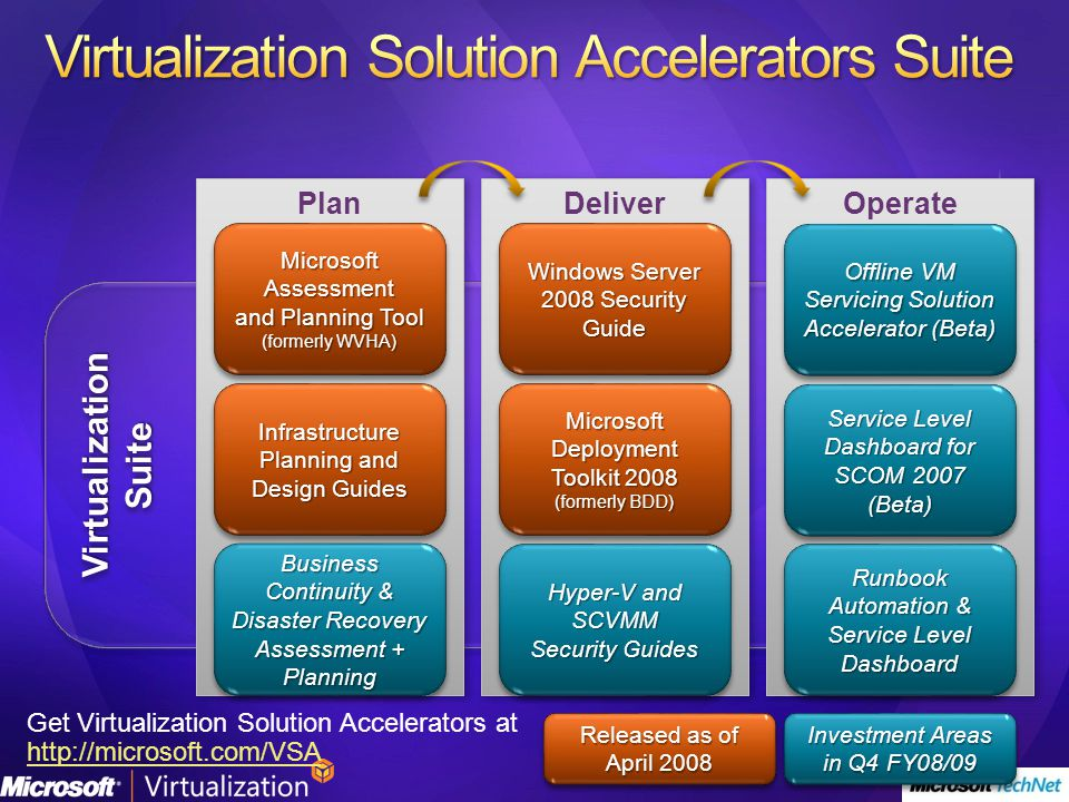 Virtualization Suite Operate Deliver Plan Microsoft Assessment and Planning Tool (formerly WVHA) Microsoft Assessment and Planning Tool (formerly WVHA) Windows Server 2008 Security Guide Offline VM Servicing Solution Accelerator (Beta) Microsoft Deployment Toolkit 2008 (formerly BDD) Microsoft Deployment Toolkit 2008 (formerly BDD) Infrastructure Planning and Design Guides Get Virtualization Solution Accelerators at http://microsoft.com/VSA http://microsoft.com/VSA Service Level Dashboard for SCOM 2007 (Beta) Released as of April 2008 Investment Areas in Q4 FY08/09 Hyper-V and SCVMM Security Guides Hyper-V and SCVMM Security Guides Runbook Automation & Service Level Dashboard Business Continuity & Disaster Recovery Assessment + Planning