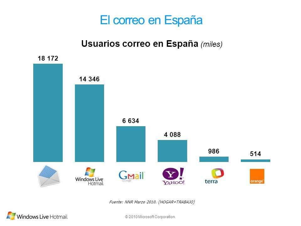 © 2010 Microsoft Corporation. El correo en España Fuente: NNR Marzo 2010. (HOGAR+TRABAJO)