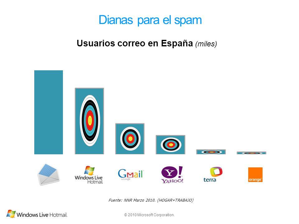 © 2010 Microsoft Corporation. Dianas para el spam Fuente: NNR Marzo 2010. (HOGAR+TRABAJO)