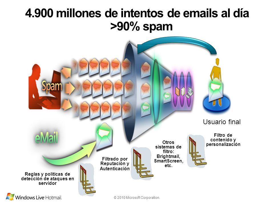 © 2010 Microsoft Corporation. 4.900 millones de intentos de emails al día >90% spam Usuario final Filtrado por Reputación y Autenticación Reglas y pol