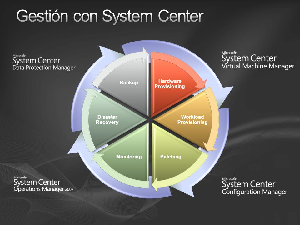 Incremento de la utilización de servidores físicos Informes candidatos a consolidación Conversión P2V y V2V Despliegue de máquinas virtuales Emplazamiento inteligente Informes de uso y optimización Gestión Centralizada de entornos virtuales Control Centralizado de toda mi infraestructura virtual Vistas de mi entorno virtual, por Host, por SO, por estado, por cualquier tag (Ej Servicio) Control y acciones remotas contextuales en la consola Librería distribuida de plantillas, ISOs, VHDs, scripts Rápida Provisión de nuevas máquinas virtuales Self Service de gestión de máquinas virtuales por quota de puntos Basado en Microsoft PowerShell - Totalmente automatizable Gestión centralizada de entornos virtuales