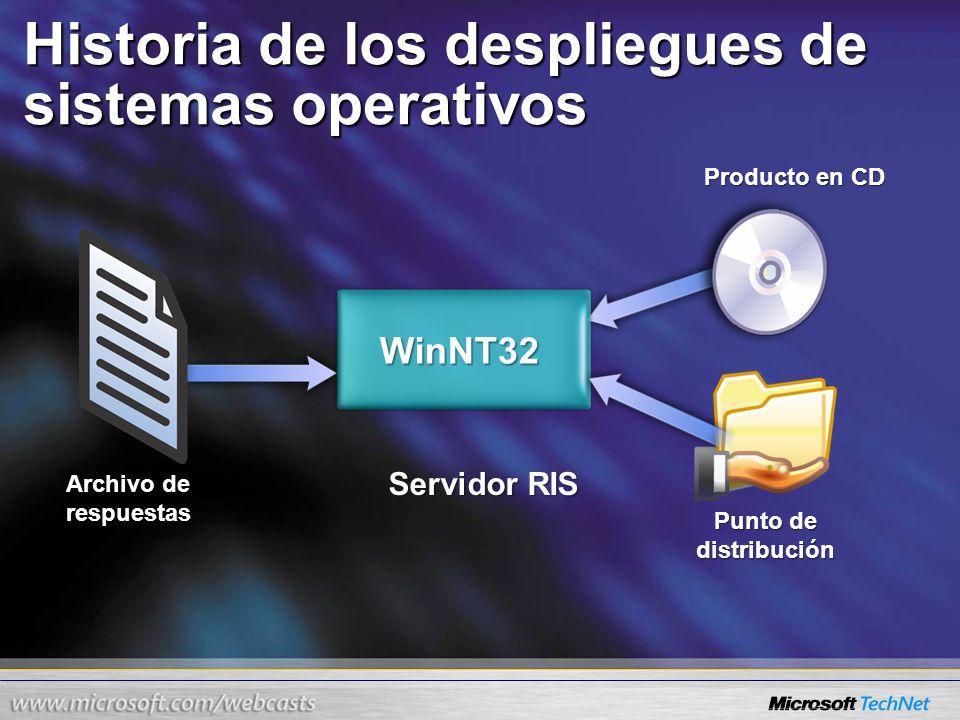 Historia de los despliegues de sistemas operativos WinNT32 Archivo de respuestas Producto en CD Punto de distribución Servidor RIS