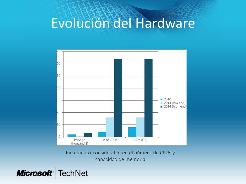 Evolución del Hardware Incremento considerable en el número de CPUs y capacidad de memoria