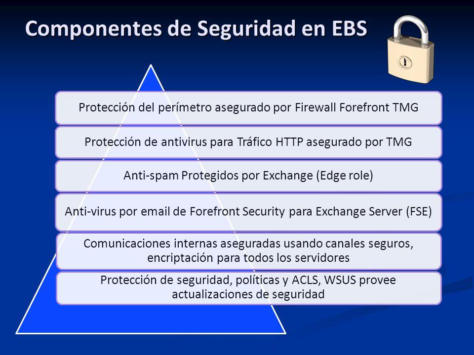 Componentes de Seguridad en EBS Protección del perímetro asegurado por Firewall Forefront TMG Protección de antivirus para Tráfico HTTP asegurado por TMG Anti-spam Protegidos por Exchange (Edge role) Anti-virus por email de Forefront Security para Exchange Server (FSE) Comunicaciones internas aseguradas usando canales seguros, encriptación para todos los servidores Protección de seguridad, políticas y ACLS, WSUS provee actualizaciones de seguridad