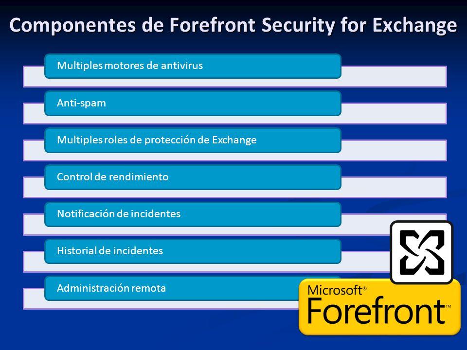 Componentes de Forefront Security for Exchange Multiples motores de antivirusAnti-spamMultiples roles de protección de ExchangeControl de rendimiento Notificación de incidentes Historial de incidentesAdministración remota