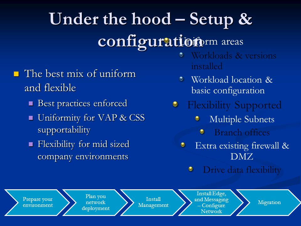 Under the hood – Setup & configuration The best mix of uniform and flexible The best mix of uniform and flexible Best practices enforced Best practice