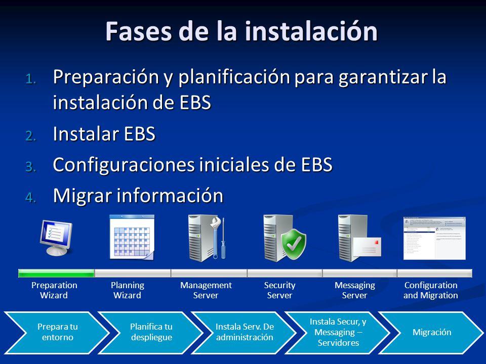 Fases de la instalación 1.Preparación y planificación para garantizar la instalación de EBS 2.