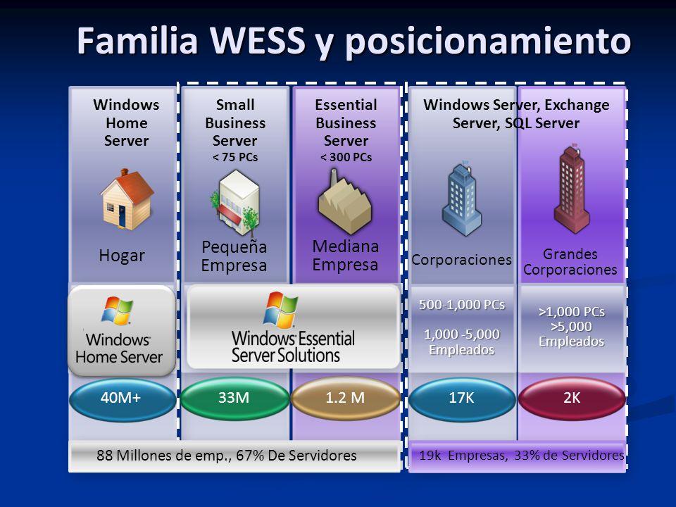 Mediana Empresa 1.2 M33M Pequeña Empresa 17K Corporaciones Grandes Corporaciones 2K40M+ Hogar Windows Home Server Small Business Server < 75 PCs Essential Business Server < 300 PCs Multi-PC, Banda Ancha, Conexión remota <75 PCs 1-49 Empleados 25-300 PCs 50-1,000 Empleados 500-1,000 PCs 1,000 -5,000 Empleados 500-1,000 PCs 1,000 -5,000 Empleados >1,000 PCs >5,000 Empleados >1,000 PCs >5,000 Empleados Windows Server, Exchange Server, SQL Server Familia WESS y posicionamiento 19k Empresas, 33% de Servidores 88 Millones de emp., 67% De Servidores
