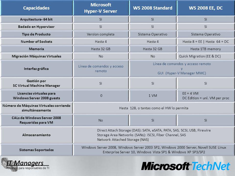 Capacidades Microsoft Hyper-V Server WS 2008 StandardWS 2008 EE, DC Arquitectura- 64 bitSi Badado en HypervisorSi Tipo de ProductoVersion completaSist