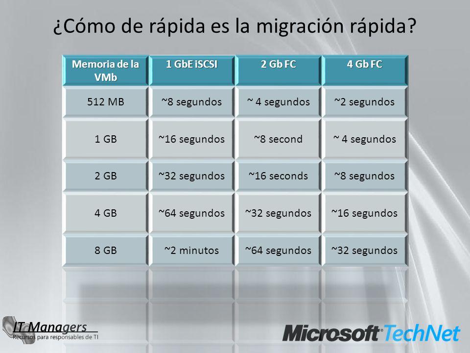 ¿Cómo de rápida es la migración rápida?