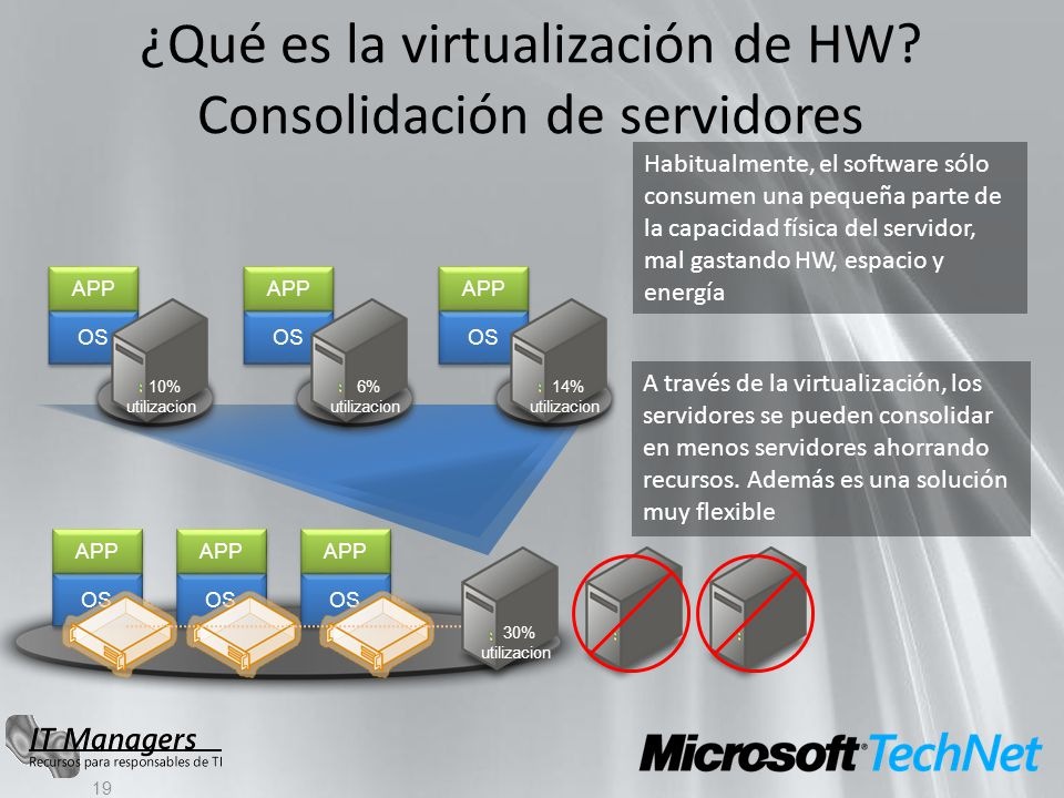 ¿Qué es la virtualización de HW? Consolidación de servidores 19 Habitualmente, el software sólo consumen una pequeña parte de la capacidad física del