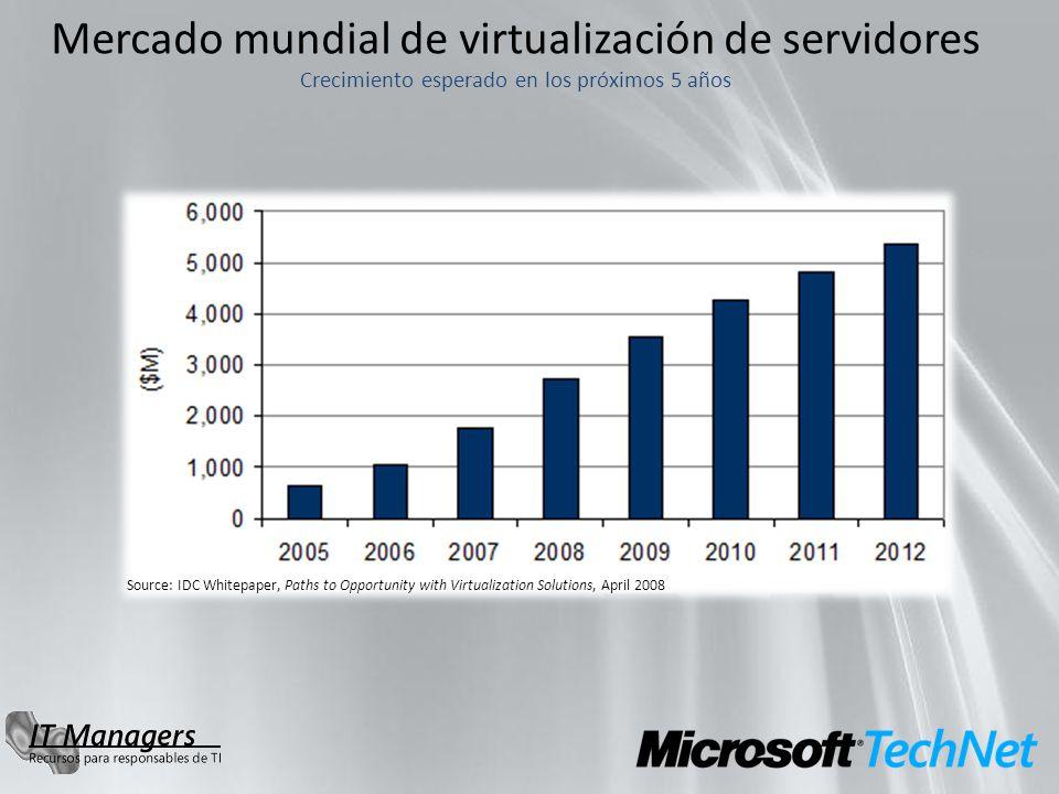 Mercado mundial de virtualización de servidores Crecimiento esperado en los próximos 5 años Source: IDC Whitepaper, Paths to Opportunity with Virtuali