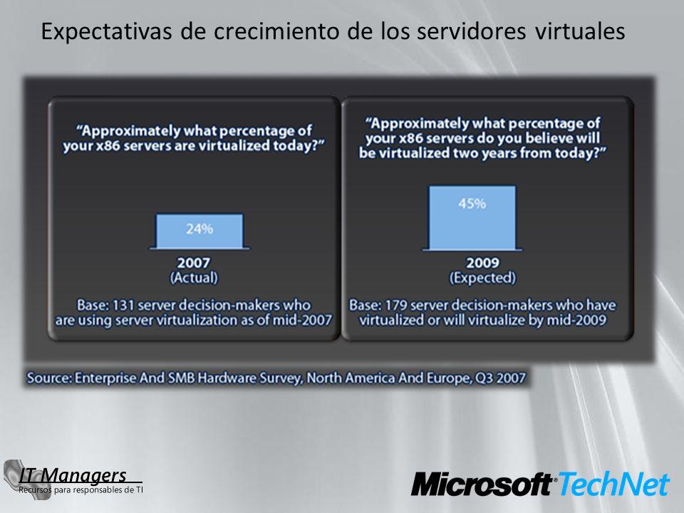 Expectativas de crecimiento de los servidores virtuales