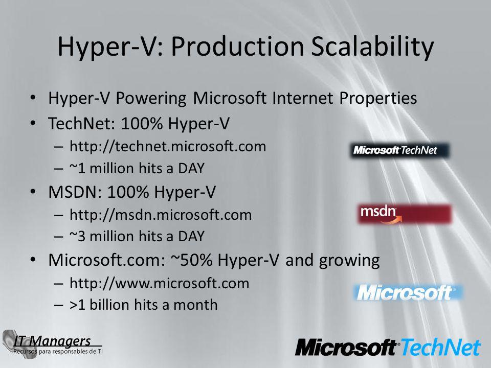 Hyper-V: Production Scalability Hyper-V Powering Microsoft Internet Properties TechNet: 100% Hyper-V – http://technet.microsoft.com – ~1 million hits