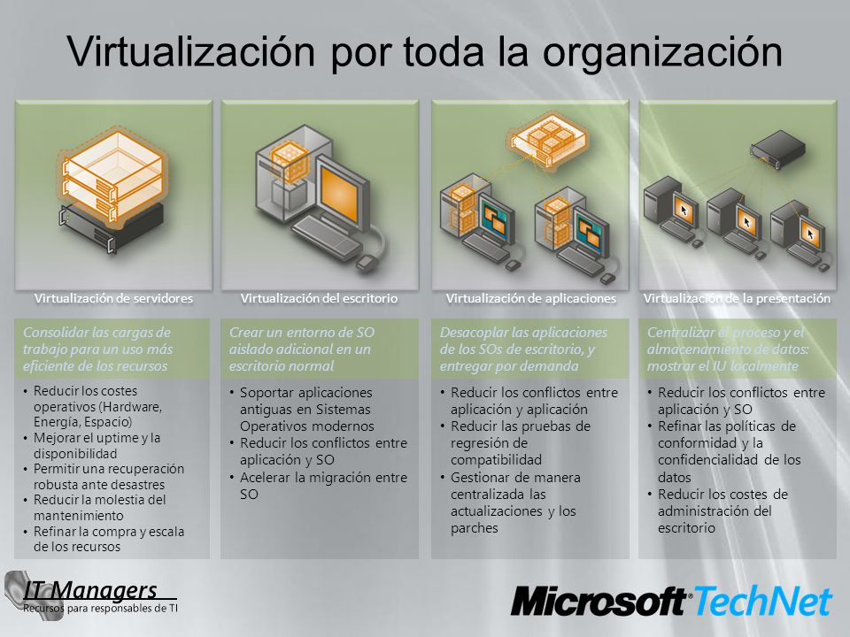 Virtualización por toda la organización Virtualización de servidores Virtualización del escritorio Virtualización de aplicaciones Virtualización de la
