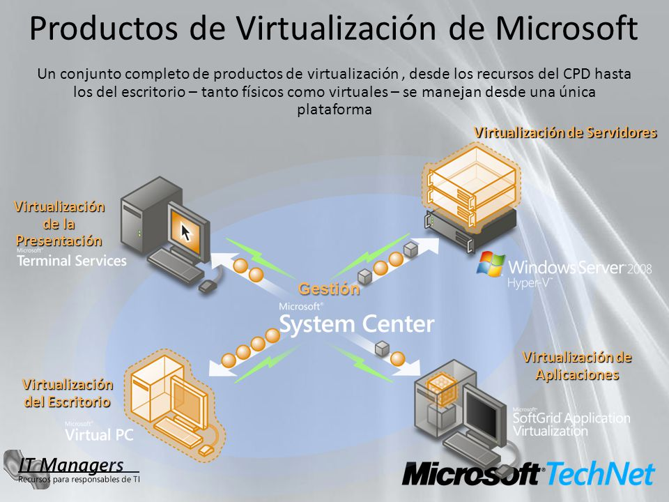 Virtualización de Servidores Virtualización de Aplicaciones Virtualización del Escritorio Virtualización de la Presentación Gestión Un conjunto comple